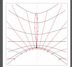 Mathematical design for horizontal dial